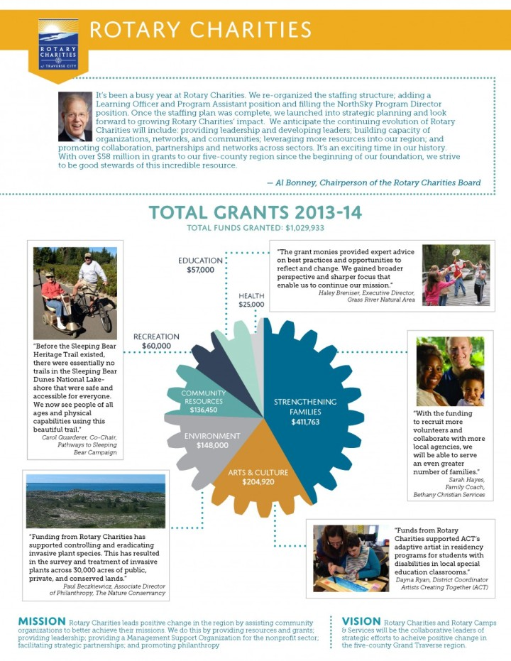 RC Annual Report - Page 2
