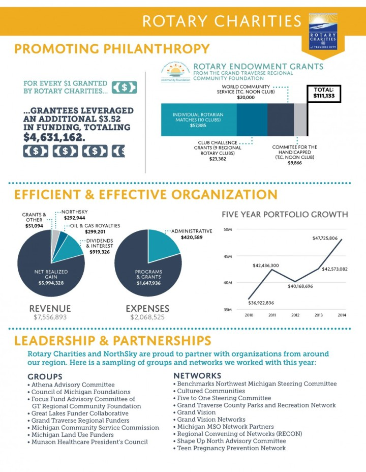 RC Annual Report - Page 3